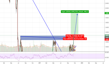 GBPNZD: OPPORTUNITY