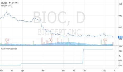 BIOC: Biocept - Buy the negativity.  The revenue doesn't mind.
