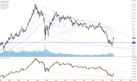 PKX: Retest for the bottom line is expected