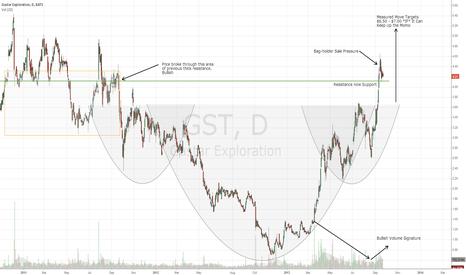 GST: Gastar - Back On The Radar