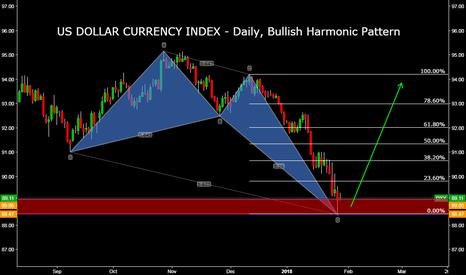 DXY: US DOLLAR CURRENCY INDEX - Daily, Bullish Harmonic Pattern