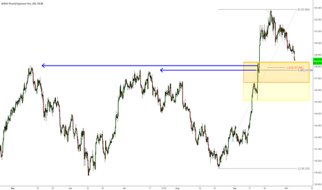 GBPJPY: GBPJPY - Approaching a level of interest for potential longs