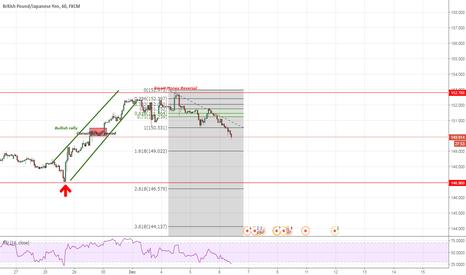 GBPJPY: Intraday Trading
