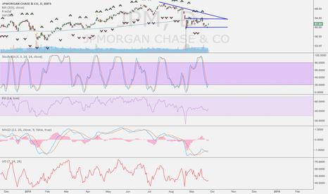 JPM: JPM Long thur earnings