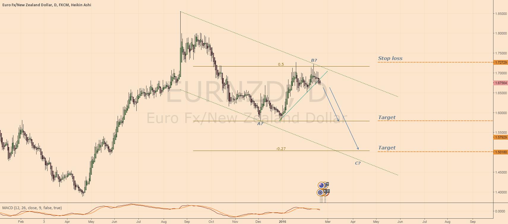 Analysis and plan - SHORT EURNZD