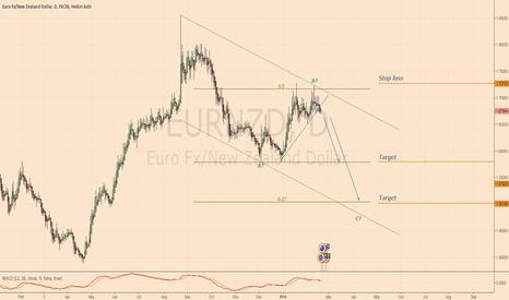 EURNZD: Analysis and plan - SHORT EURNZD
