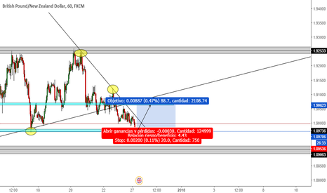 GBPNZD: GBPNZD, Compra