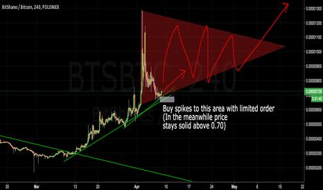 BTSBTC: Risky BTS, buth high potential