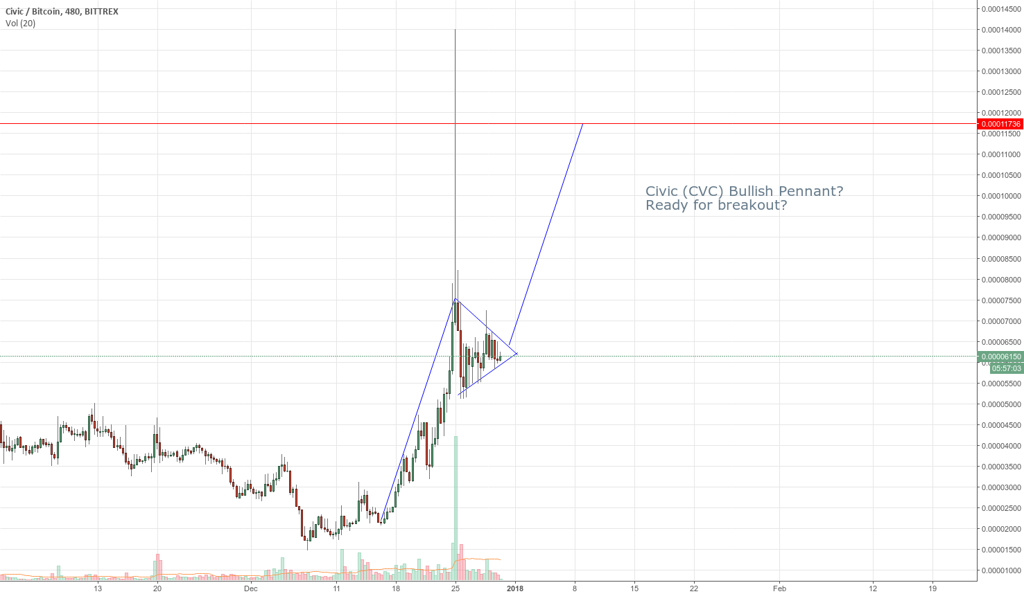 Civic (CVC) Ready for Breakout?