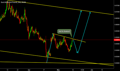 EURGBP: EURGBP- Correction is underformation!