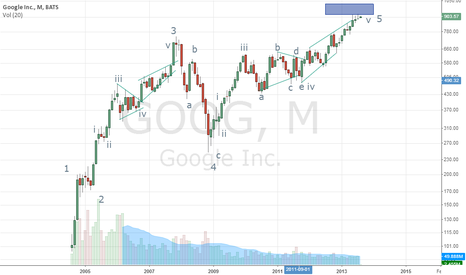 GOOG: Short Google based on Elliott and DeMark outlook