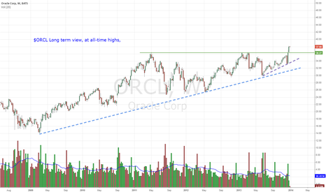 ORCL: ORCL - long-term view, at all time highs