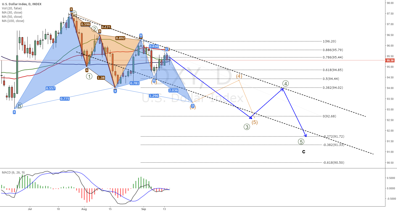 DXI continuation of the last predictions
