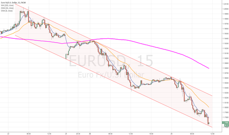 EURUSD: EURUSD DESCENDING CHANNEL 15M