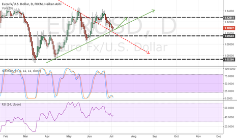 EURUSD: What i think going to hapend next week in Eurusd