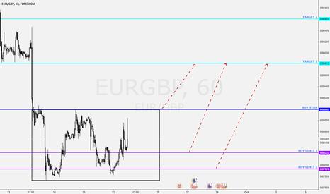 EURGBP: EURGBP Long 3 trades