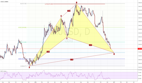 XAUUSD: XAUUSD about to complete Cyper Pattern