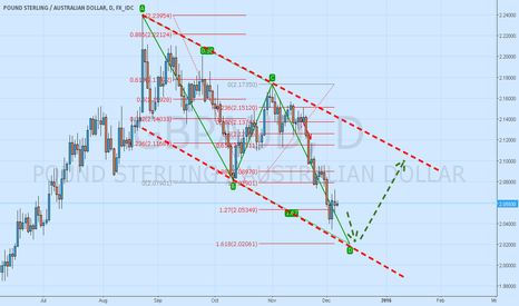 GBPAUD: GBP/AUD Potential AB=CD