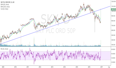 SKY: Will 21st Century Fox make a bid for Sky PLC?