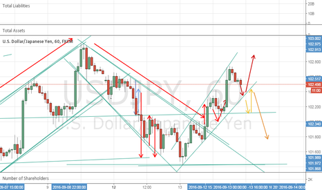 USDJPY: Two scenarios