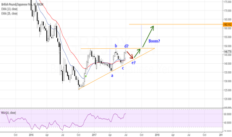 GBPJPY: GBPJPY Ascending Triangle?