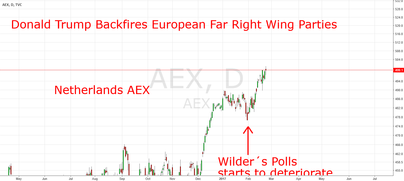 Pro´s Betting On Victories Of Far Right Wing Parties.