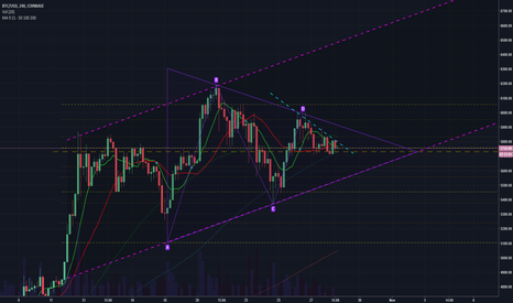 BTCUSD: BTCUSD Channel, Pennant, Head & Shoulders