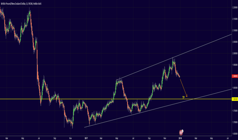 GBPNZD: Short GBPNZD Daily Chart