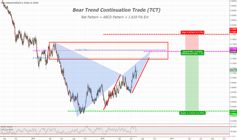 NZDUSD: NZDUSD Daily Outlook + TCT+ Bat Pattern