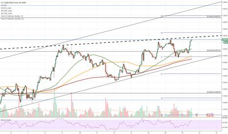 USDCHF: USD/CHF 1H Chart: Bullish momentum allays