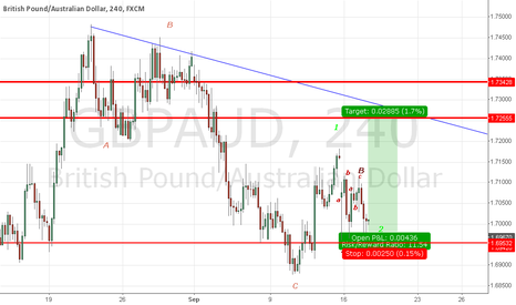 GBPAUD: GBPAUD after correction ABC looking for a long.