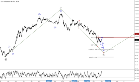 EURJPY: eurjpy sell with stop above the wave 4