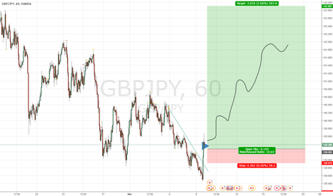 GBPJPY: gbp/jpy - huge move