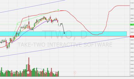TTWO: Short Term Topping Pattern