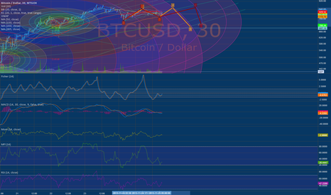BTCUSD: 11-25-13 Still cooling off from the blow off