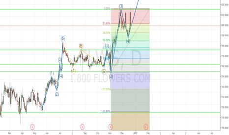 FLWS: Long term trade FLWS