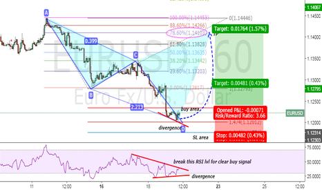 EURUSD: EURO/USD counter tren plan with RSI breakout