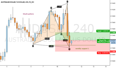 AUDUSD: Shark pattern on audusd 240min