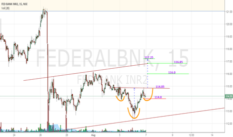 FEDERALBNK: FEDERAL BANK Possible Completion of Inverted H&S Tomorrow