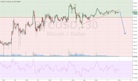 BTCUSD: BTC correction down.