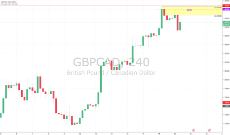 GBPCAD: GBPCAD : SELL