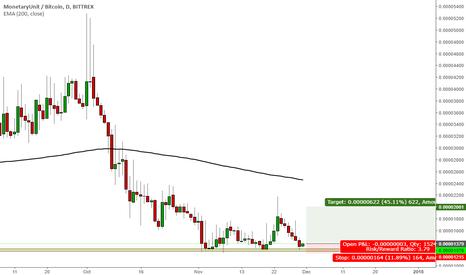 MUEBTC: MonetaryUnit low risk long position