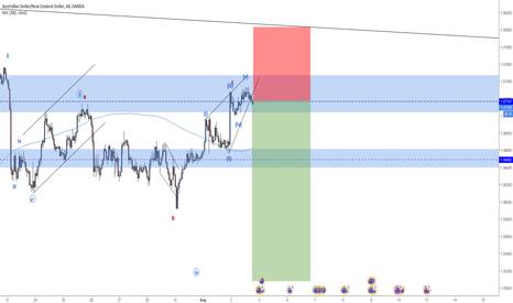 AUDNZD: AUDNZD Short For Wave 3 (EW analysis)