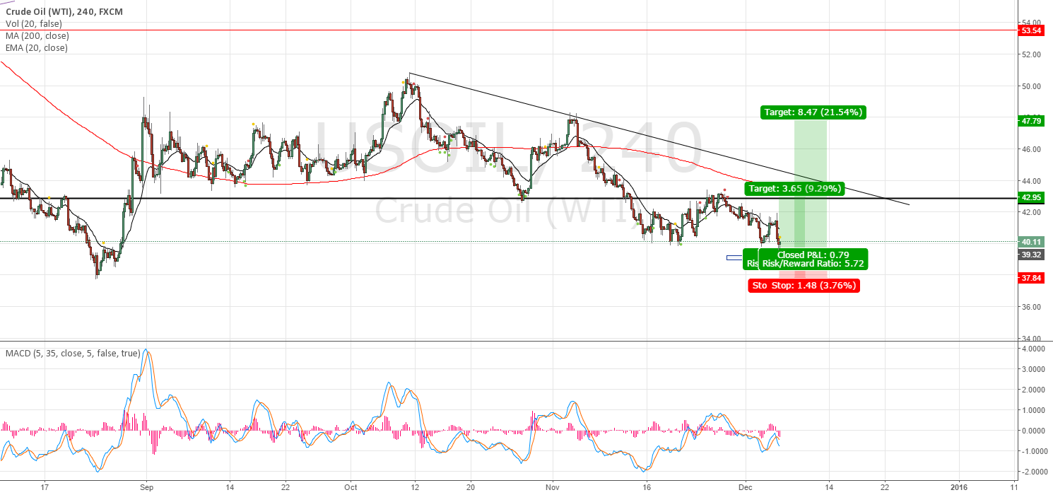 Oil is getting closer to a PRZ