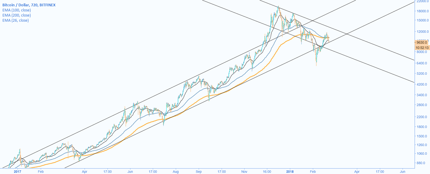 BTCUSD - Bottom of a Long-term channel, middle of the new one