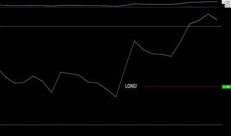 EURUSD: Durable Goods update: Its going Long on EURUSD!