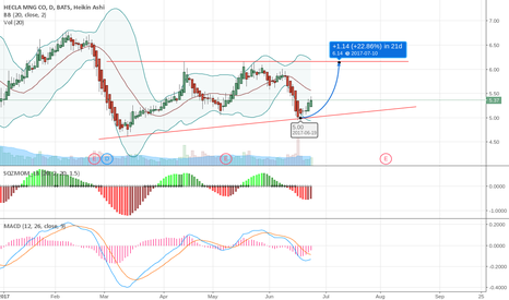 HL: nice ascening triangle