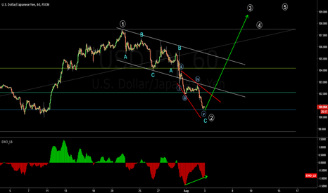 USDJPY: End of consolidation ? ??