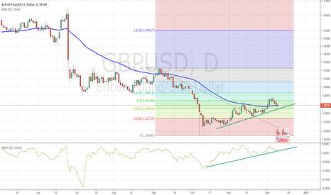 GBPUSD: Retracement to 50 EMA - GBPUSD - Short Continuation