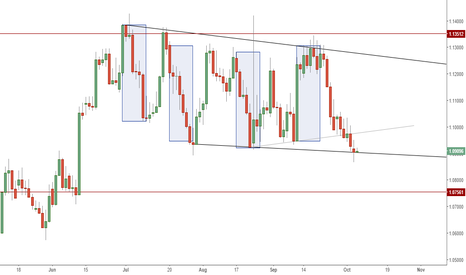AUDNZD: AUDNZD - BASIC CHANNEL TRADING - PROPORTIONAL CLONES £$